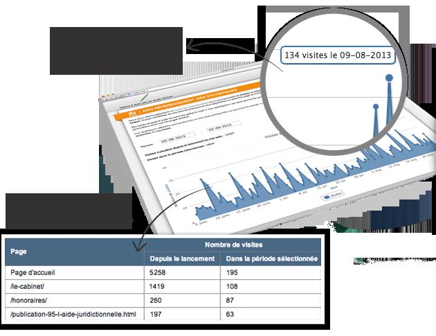 consultez et visualisez vos statistiques de visite